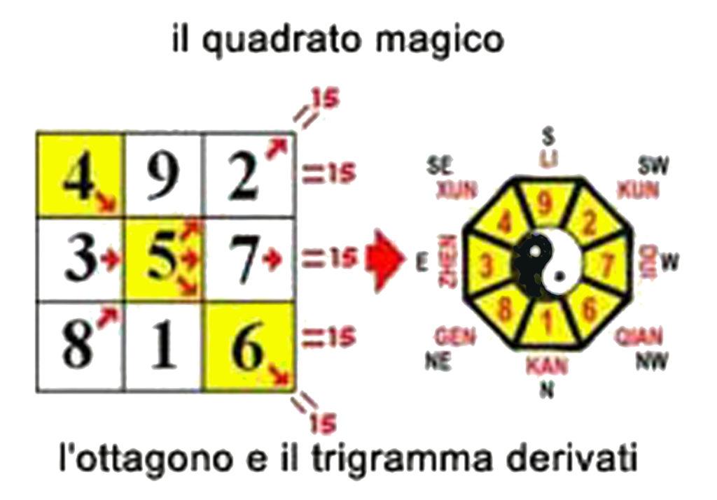 quadrato magico taoista