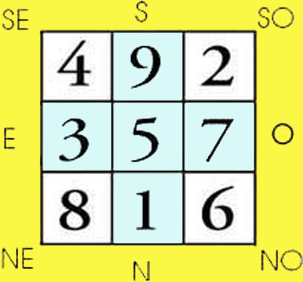Il quadrato magico orientato secondo la tartaruga