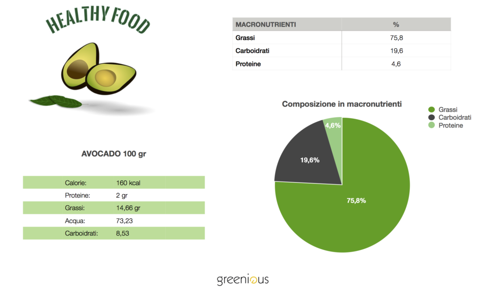 avocado valori nutrizionali
