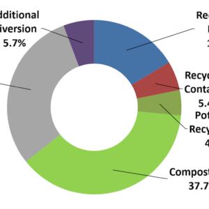 Zero waste: la teoria zero rifiuti