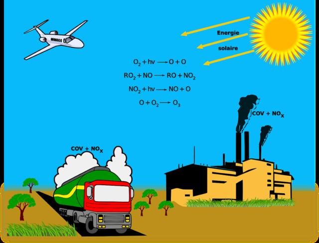 inquinamento buco dell'ozono
